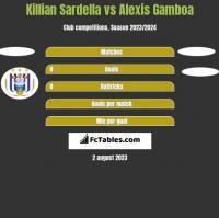 Killian Sardella vs Alexis Gamboa h2h player stats