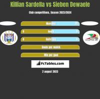 Killian Sardella vs Sieben Dewaele h2h player stats