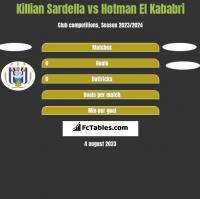Killian Sardella vs Hotman El Kababri h2h player stats