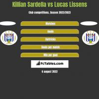 Killian Sardella vs Lucas Lissens h2h player stats
