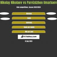 Nikolay Nikolaev vs Parvizdzhon Umarbaev h2h player stats