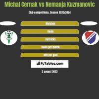 Michal Cernak vs Nemanja Kuzmanovic h2h player stats