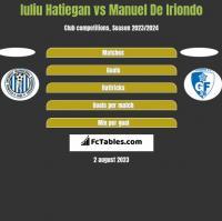 Iuliu Hatiegan vs Manuel De Iriondo h2h player stats