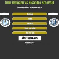 Iuliu Hatiegan vs Nicandro Breeveld h2h player stats