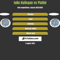 Iuliu Hatiegan vs Platini h2h player stats