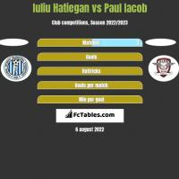 Iuliu Hatiegan vs Paul Iacob h2h player stats
