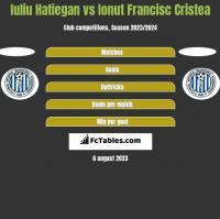 Iuliu Hatiegan vs Ionut Francisc Cristea h2h player stats