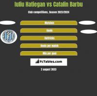 Iuliu Hatiegan vs Catalin Barbu h2h player stats