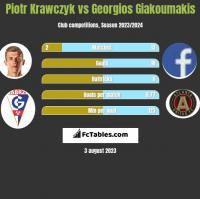 Piotr Krawczyk vs Georgios Giakoumakis h2h player stats
