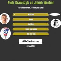 Piotr Krawczyk vs Jakub Wrobel h2h player stats