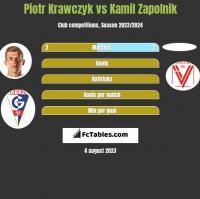 Piotr Krawczyk vs Kamil Zapolnik h2h player stats