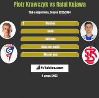 Piotr Krawczyk vs Rafal Kujawa h2h player stats