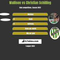 Wallison vs Christian Schilling h2h player stats