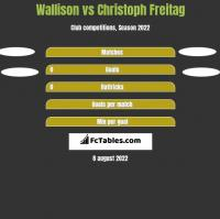 Wallison vs Christoph Freitag h2h player stats