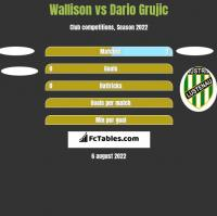 Wallison vs Dario Grujic h2h player stats