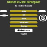 Wallison vs Jusuf Gazibegovic h2h player stats