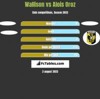 Wallison vs Alois Oroz h2h player stats