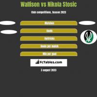 Wallison vs Nikola Stosic h2h player stats