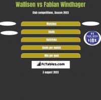 Wallison vs Fabian Windhager h2h player stats