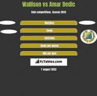 Wallison vs Amar Dedic h2h player stats