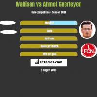 Wallison vs Ahmet Guerleyen h2h player stats
