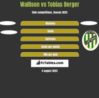 Wallison vs Tobias Berger h2h player stats