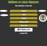 Wallison vs Lukas Allgaeuer h2h player stats