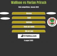 Wallison vs Florian Prirsch h2h player stats