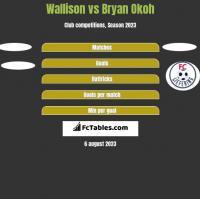 Wallison vs Bryan Okoh h2h player stats