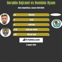 Geraldo Bajrami vs Dominic Hyam h2h player stats