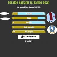 Geraldo Bajrami vs Harlee Dean h2h player stats