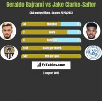 Geraldo Bajrami vs Jake Clarke-Salter h2h player stats