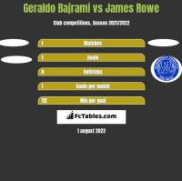 Geraldo Bajrami vs James Rowe h2h player stats