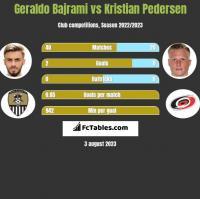 Geraldo Bajrami vs Kristian Pedersen h2h player stats