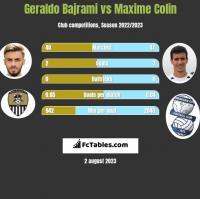 Geraldo Bajrami vs Maxime Colin h2h player stats
