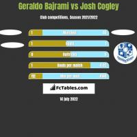 Geraldo Bajrami vs Josh Cogley h2h player stats