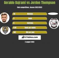 Geraldo Bajrami vs Jordon Thompson h2h player stats