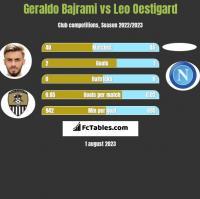 Geraldo Bajrami vs Leo Oestigard h2h player stats