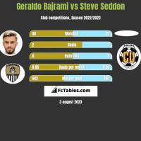 Geraldo Bajrami vs Steve Seddon h2h player stats