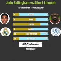 Jude Bellingham vs Albert Adomah h2h player stats