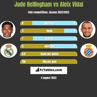 Jude Bellingham vs Aleix Vidal h2h player stats
