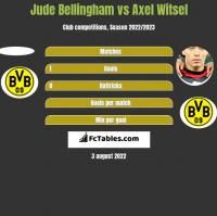 Jude Bellingham vs Axel Witsel h2h player stats