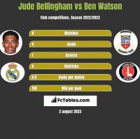 Jude Bellingham vs Ben Watson h2h player stats