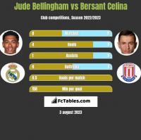 Jude Bellingham vs Bersant Celina h2h player stats