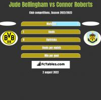Jude Bellingham vs Connor Roberts h2h player stats