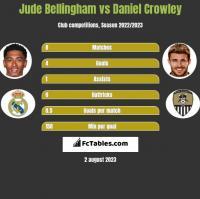 Jude Bellingham vs Daniel Crowley h2h player stats