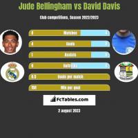 Jude Bellingham vs David Davis h2h player stats