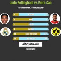Jude Bellingham vs Emre Can h2h player stats