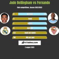 Jude Bellingham vs Fernando h2h player stats