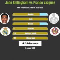 Jude Bellingham vs Franco Vazquez h2h player stats